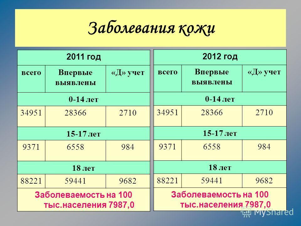 Заболевания кожи 2011 год всегоВпервые выявлены «Д» учет 0-14 лет 34951283662710 15-17 лет 93716558984 18 лет 88221594419682 Заболеваемость на 100 тыс.населения 7987,0 2012 год всегоВпервые выявлены «Д» учет 0-14 лет 34951283662710 15-17 лет 93716558