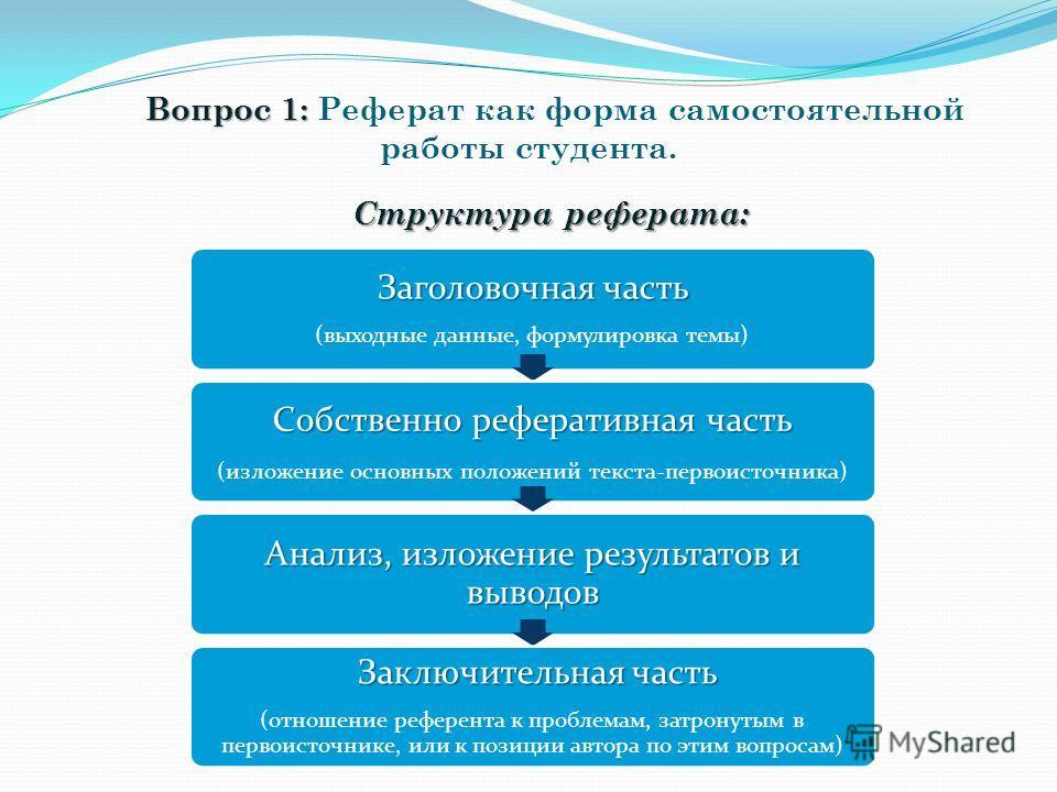 Презентация на тему Реферат как форма самостоятельной работы  4 Заголовочная
