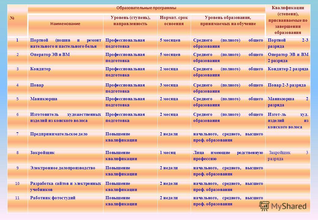Образовательные программы Квалификации (степени), присваиваемые по завершении образования Наименование Уровень (ступень), направленность Нормат. срок освоения Уровень образования, принимаемых на обучение 1 Портной (пошив и ремонт нательного и пастель