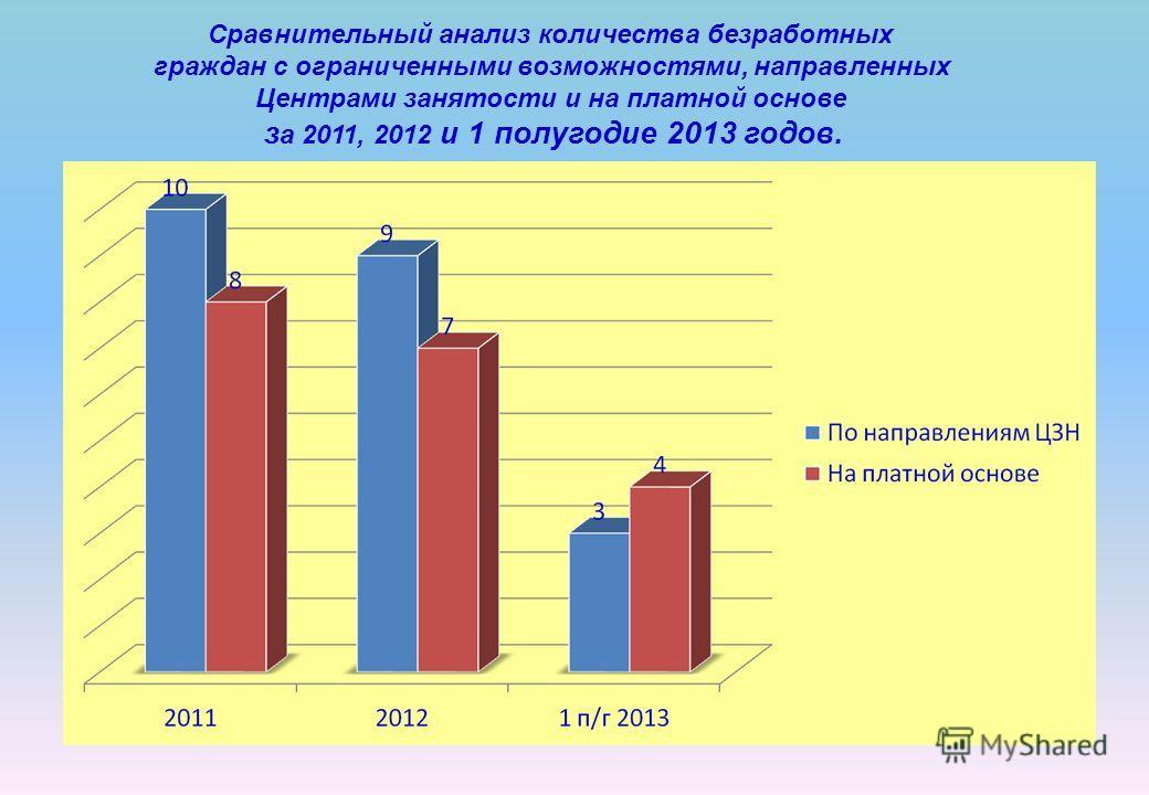Сравнительный анализ количества безработных граждан с ограниченными возможностями, направленных Центрами занятости и на платной основе з а 2011, 2012 и 1 полугодие 2013 годов.
