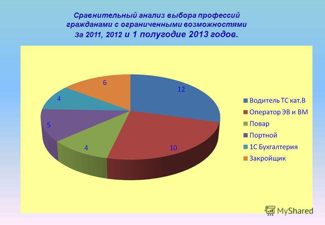 Сравнительный анализ выбора профессий гражданами с ограниченными возможностями з а 2011, 2012 и 1 полугодие 2013 годов.