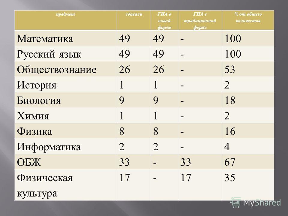 предметсдавали ГИА в новой форме ГИА в традиционной форме % от общего количества Математика49 -100 Русский язык49 -100 Обществознание26 -53 История11-2 Биология99-18 Химия11-2 Физика88-16 Информатика22-4 ОБЖ33- 67 Физическая культура 17- 35