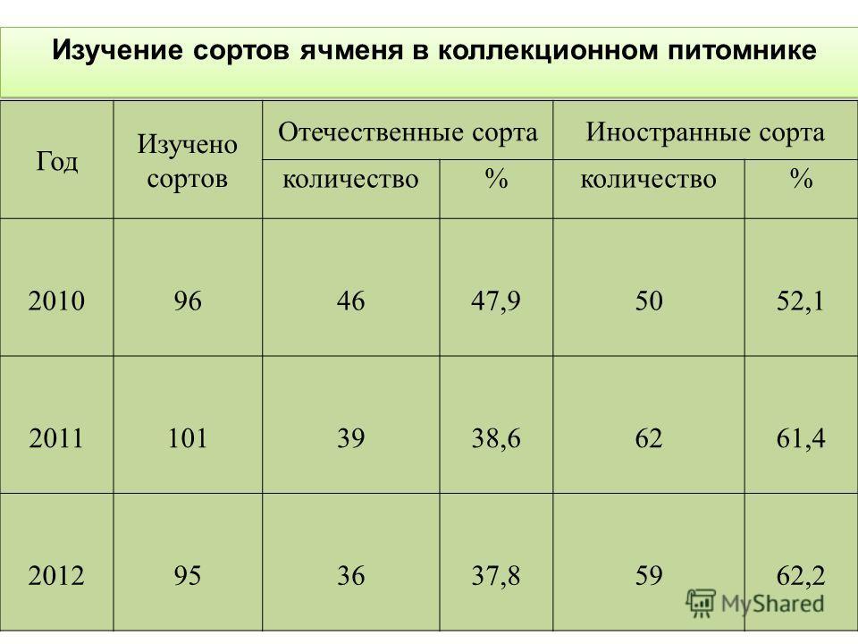 Год Изучено сортов Отечественные сортаИностранные сорта количество% % 2010964647,95052,1 20111013938,66261,4 2012953637,85962,2 Изучение сортов ячменя в коллекционном питомнике
