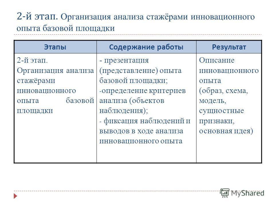 2- й этап. Организация анализа стажёрами инновационного опыта базовой площадки ЭтапыСодержание работыРезультат 2-й этап. Организация анализа стажёрами инновационного опыта базовой площадки - презентация (представление) опыта базовой площадки; - опред