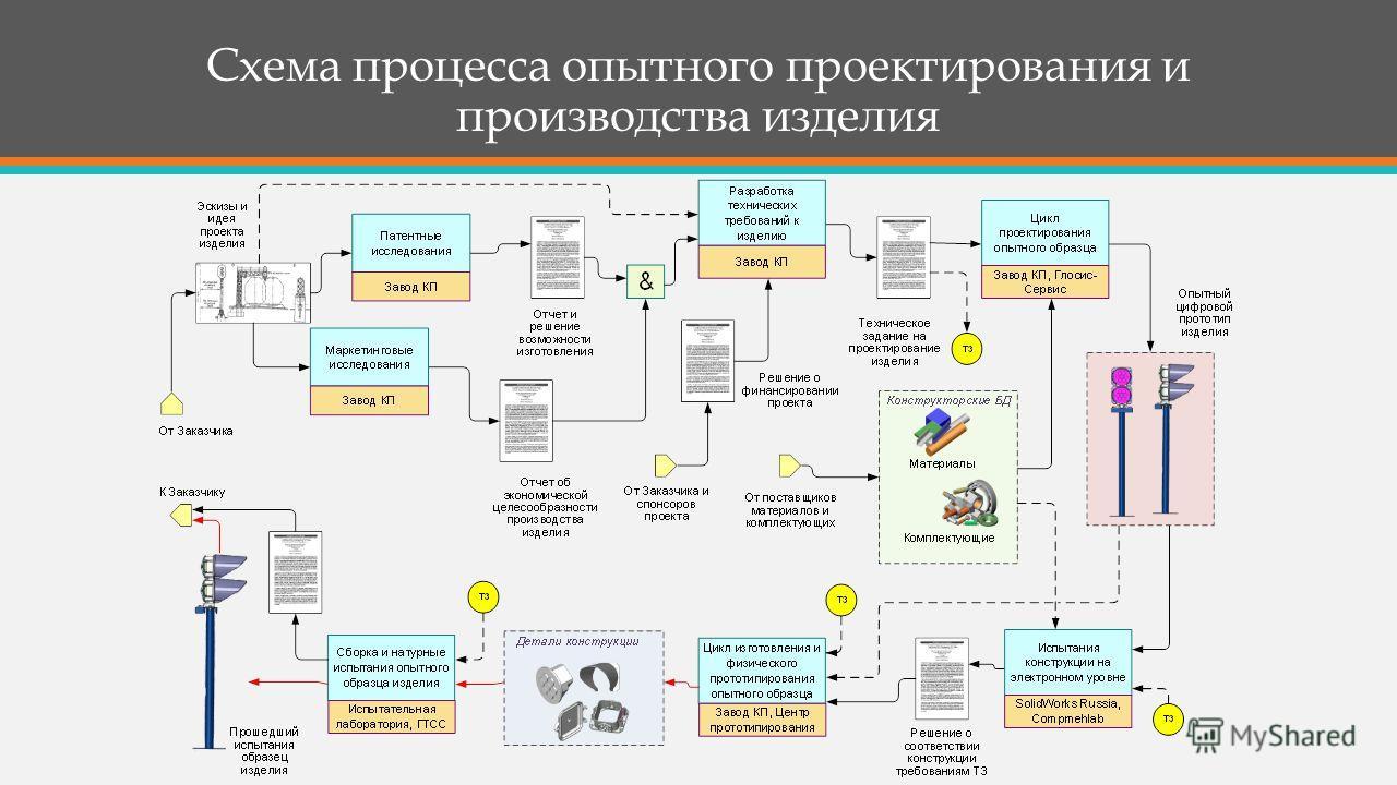 Схема процесса опытного проектирования и производства изделия