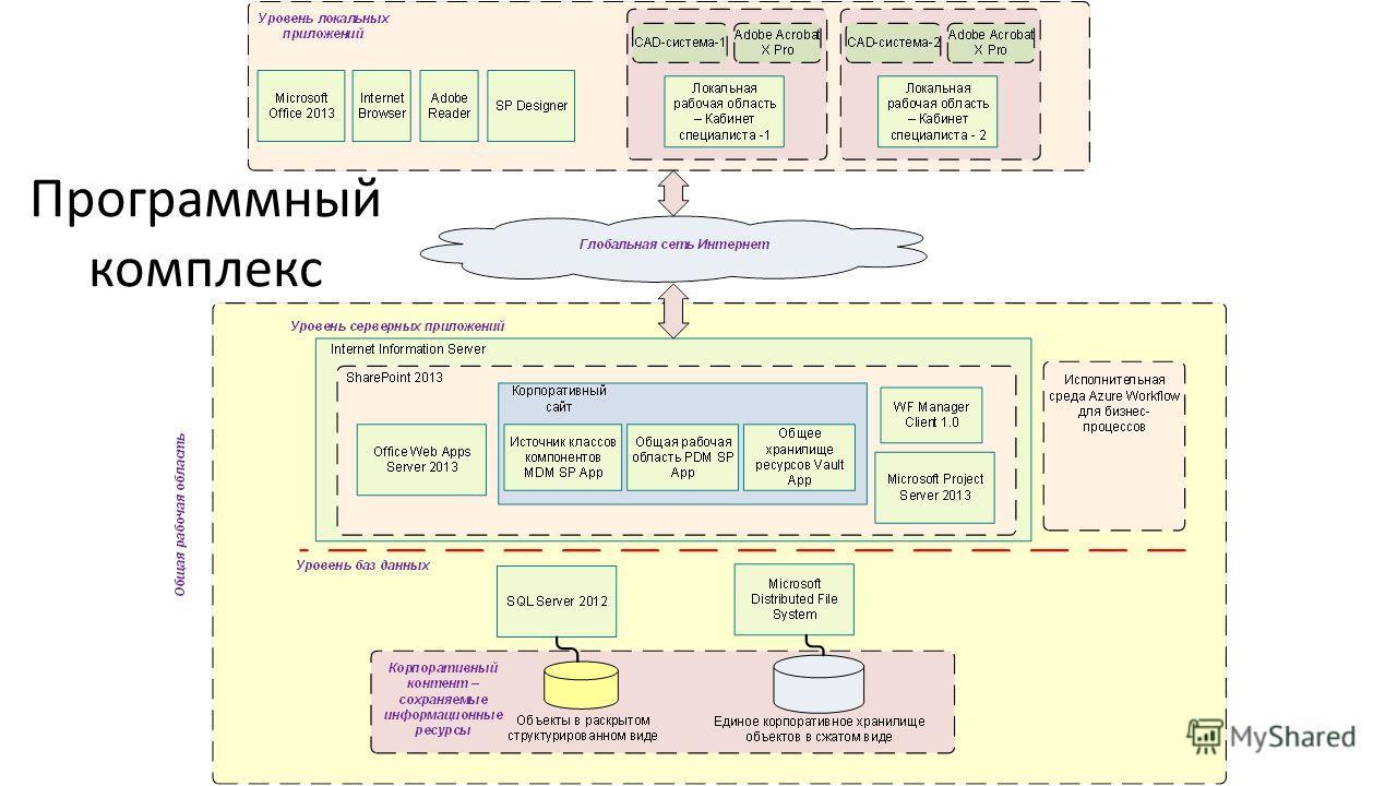 Программный комплекс
