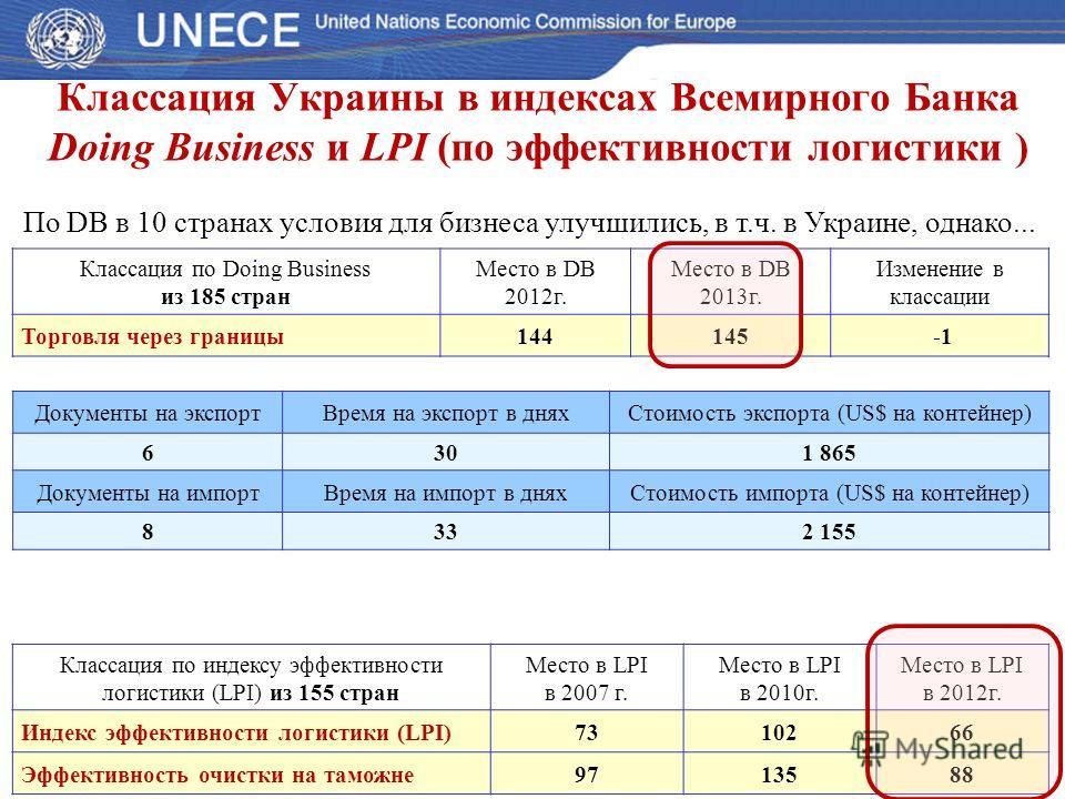 Классация Украины в индексах Всемирного Банка Doing Business и LPI (по эффективности логистики ) Классация по Doing Business из 185 стран Место в DB 2012г. Место в DB 2013г. Изменение в классации Торговля через границы144145 По DB в 10 странах услови