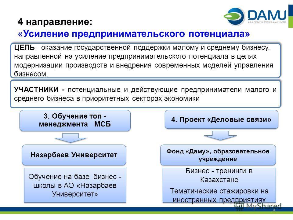 4 направление: «Усиление предпринимательского потенциала» 4 ЦЕЛЬ - оказание государственной поддержки малому и среднему бизнесу, направленной на усиление предпринимательского потенциала в целях модернизации производств и внедрения современных моделей