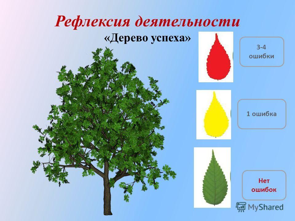 Рефлексия деятельности «Дерево успеха» 3-4 ошибки Нет ошибок 1 ошибка