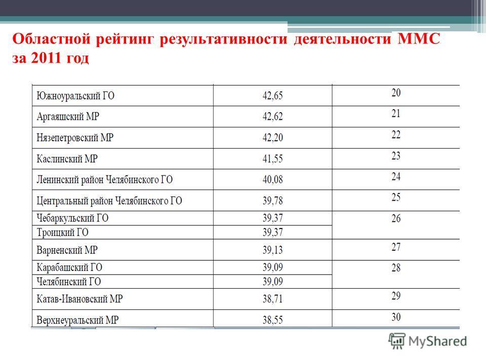 Областной рейтинг результативности деятельности ММС за 2011 год