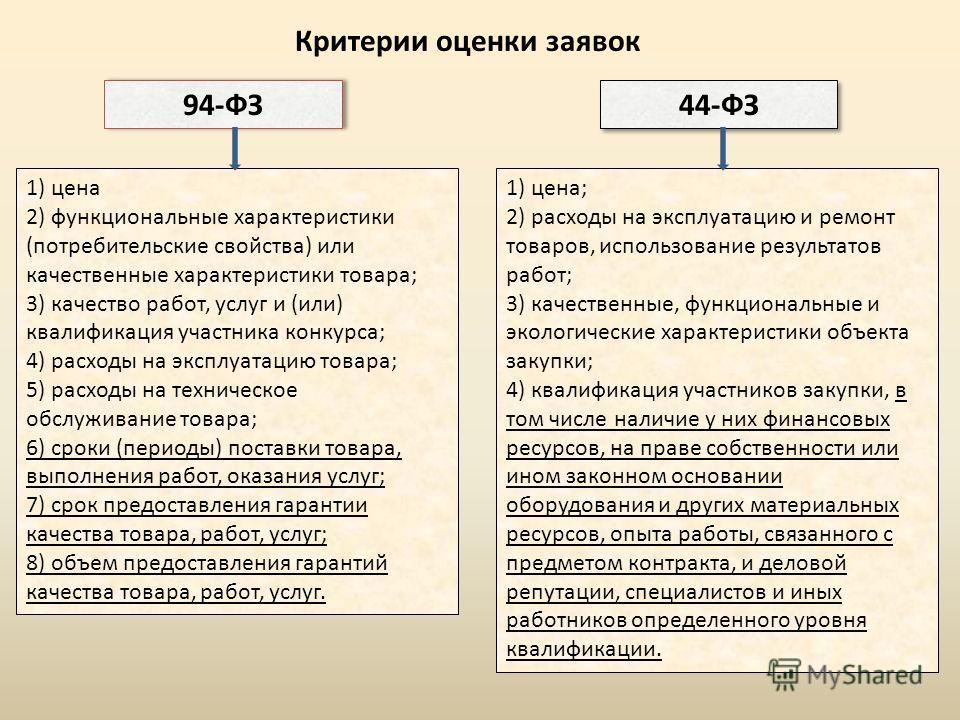 94-ФЗ 44-ФЗ 1) цена 2) функциональные характеристики (потребительские свойства) или качественные характеристики товара; 3) качество работ, услуг и (или) квалификация участника конкурса; 4) расходы на эксплуатацию товара; 5) расходы на техническое обс