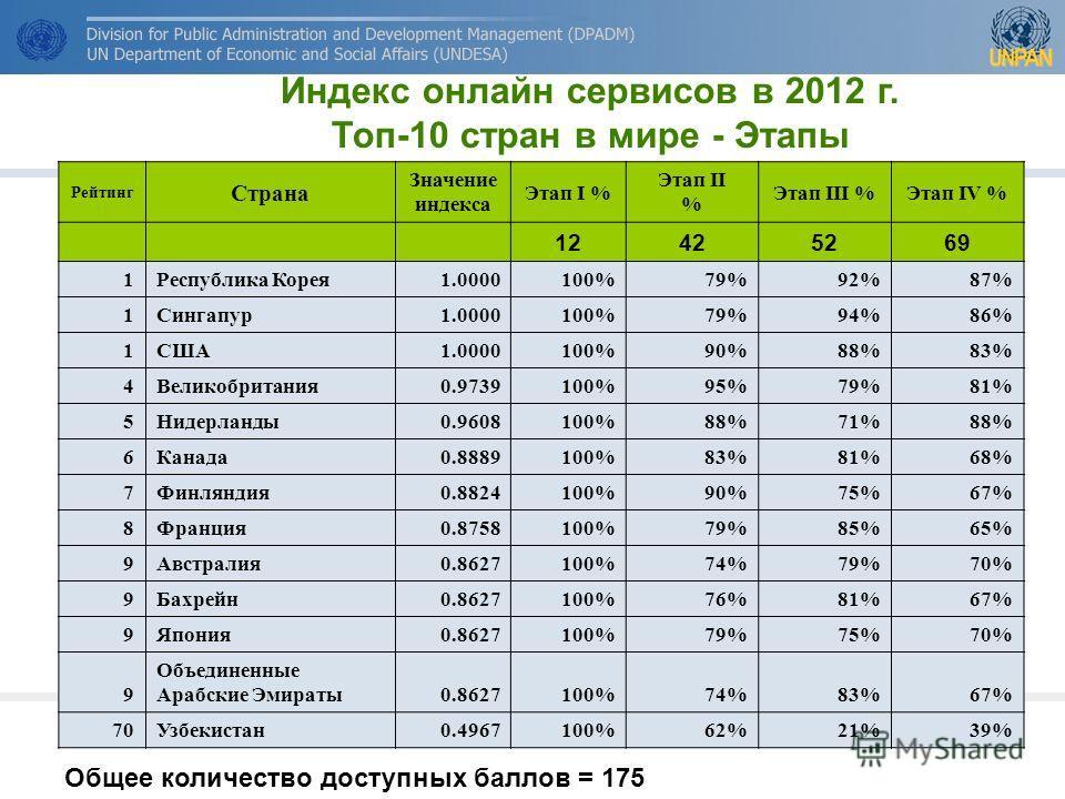 Индекс онлайн сервисов в 2012 г. Топ-10 стран в мире - Этапы Рейтинг Страна Значение индекса Этап I % Этап II % Этап III %Этап IV % 12425269 1Республика Корея1.0000100%79%92%87% 1Сингапур1.0000100%79%94%86% 1США1.0000100%90%88%83% 4Великобритания0.97