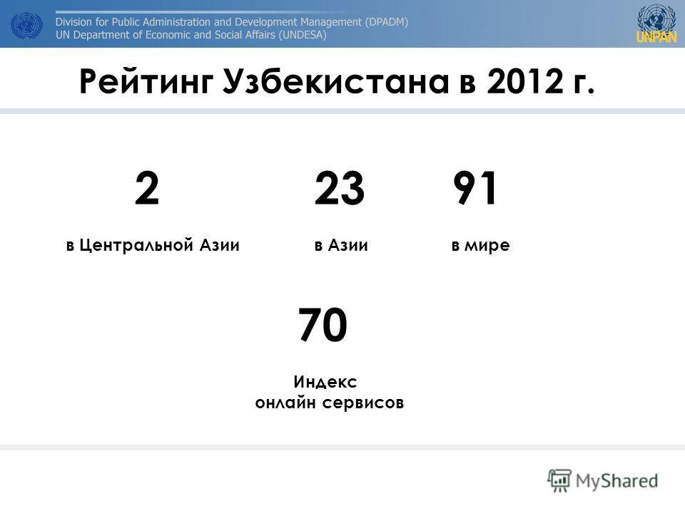 Рейтинг Узбекистана в 2012 г. 22391 в Центральной Азии в Азиив мире 70 Индекс онлайн сервисов