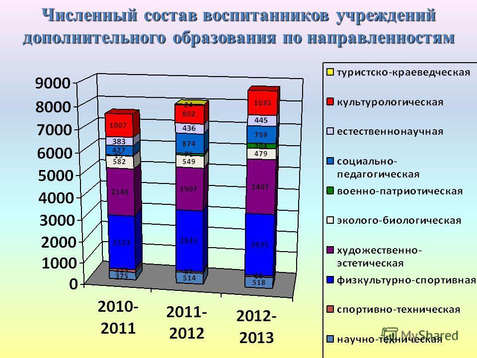 Численный состав воспитанников учреждений дополнительного образования по направленностям