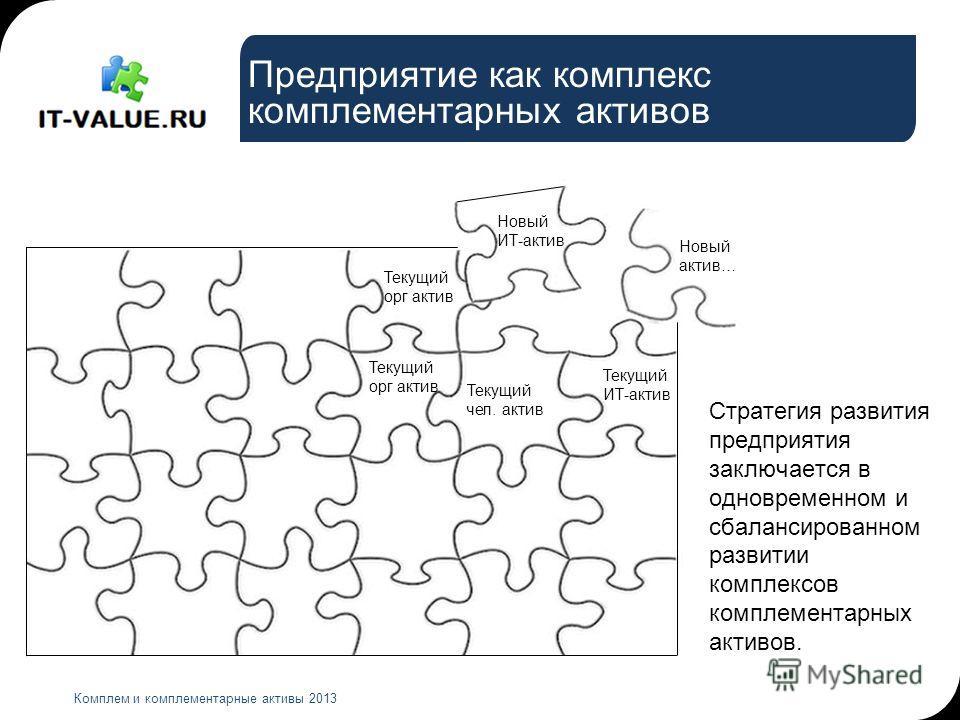 Предприятие как комплекс комплементарных активов Комплем и комплементарные активы 2013 Текущий орг актив Текущий чел. актив Текущий ИТ-актив Новый ИТ-актив Новый актив… Стратегия развития предприятия заключается в одновременном и сбалансированном раз