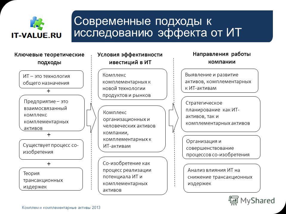 Современные подходы к исследованию эффекта от ИТ Комплем и комплементарные активы 2013 + Комплекс организационных и человеческих активов компании, комплементарных к ИТ-активам + Предприятие – это взаимосвязанный комплекс комплементарных активов Компл