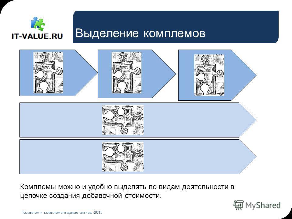 Выделение комплемов Комплем и комплементарные активы 2013 Комплемы можно и удобно выделять по видам деятельности в цепочке создания добавочной стоимости.