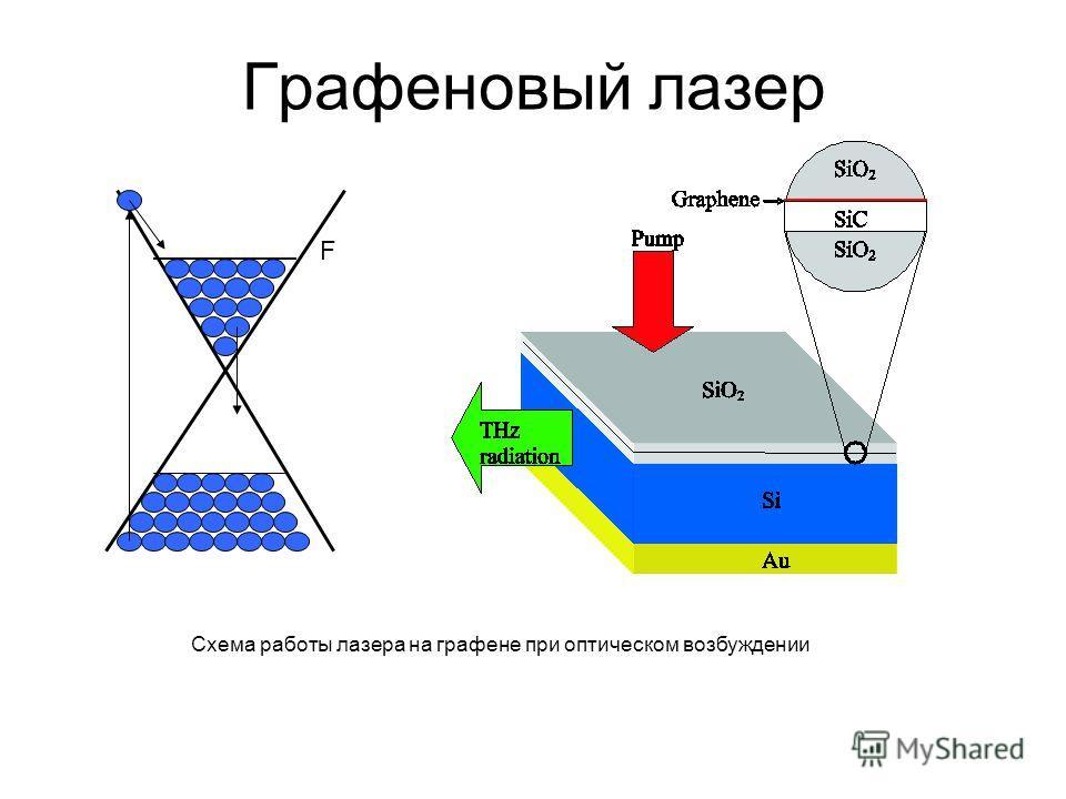 Графеновый лазер F Схема работы лазера на графене при оптическом возбуждении
