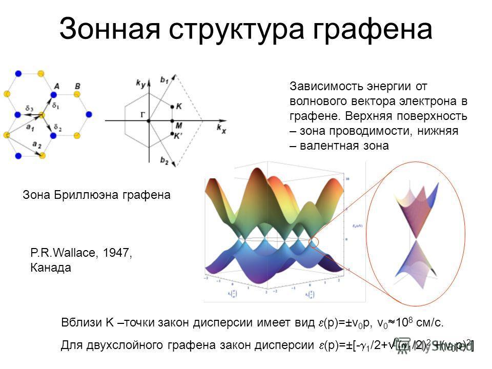 Зонная структура графена Зона Бриллюэна графена Зависимость энергии от волнового вектора электрона в графене. Верхняя поверхность – зона проводимости, нижняя – валентная зона Вблизи K –точки закон дисперсии имеет вид (p)=±v 0 p, v 0 10 8 см/с. Для дв