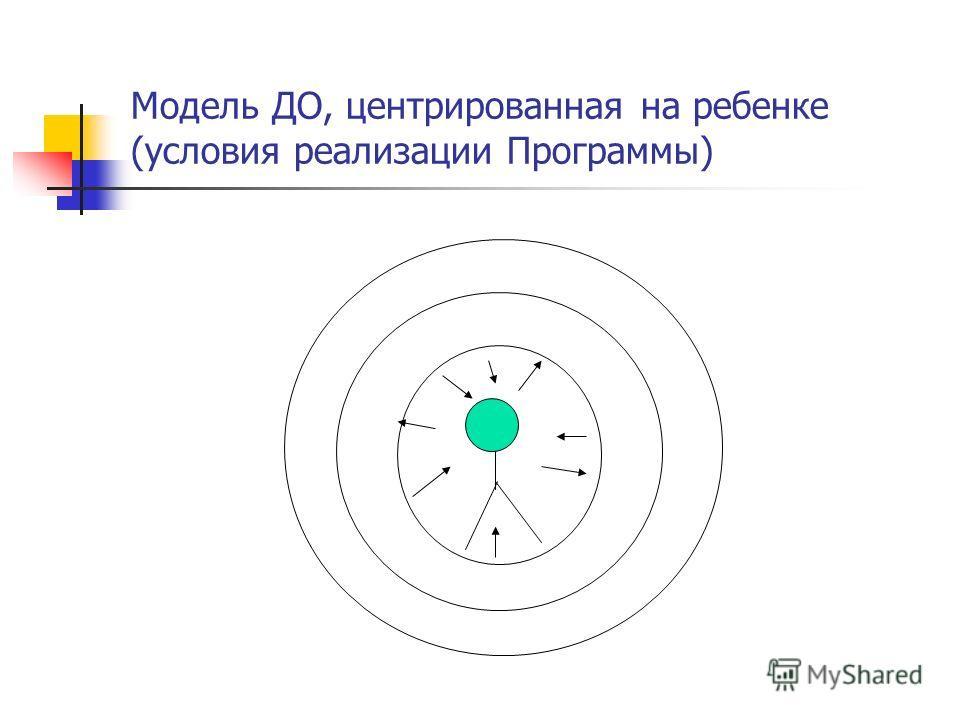 Модель ДО, центрированная на ребенке (условия реализации Программы)