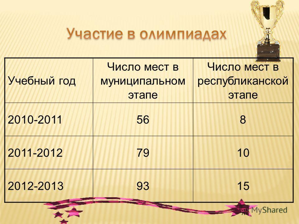Учебный год Число мест в муниципальном этапе Число мест в республиканской этапе 2010-2011568 2011-20127910 2012-20139315