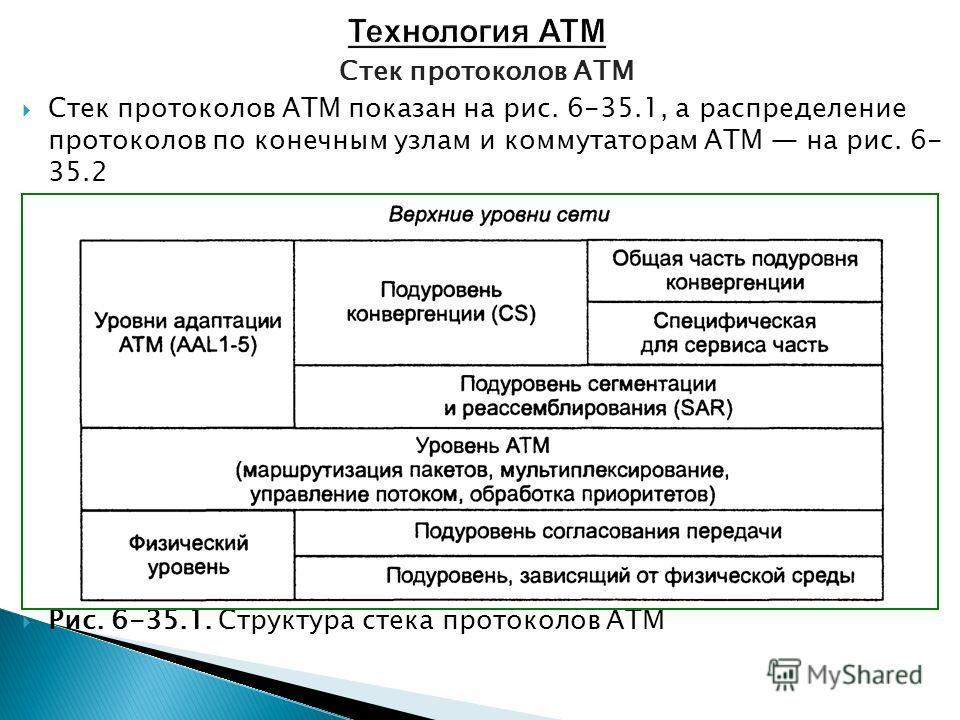Стек протоколов ATM Стек протоколов ATM показан на рис. 6-35.1, а распределение протоколов по конечным узлам и коммутаторам ATM на рис. 6- 35.2 Рис. 6-35.1. Структура стека протоколов ATM