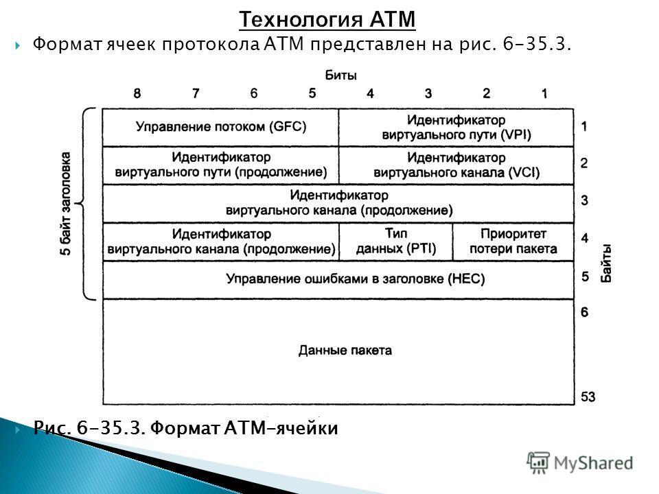 Формат ячеек протокола ATM представлен на рис. 6-35.3. Рис. 6-35.3. Формат ATM-ячейки