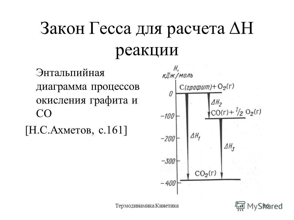 Термодинамика Кинетика16 Закон Гесса для расчета ΔН реакции Энтальпийная диаграмма процессов окисления графита и СО [Н.С.Ахметов, с.161]