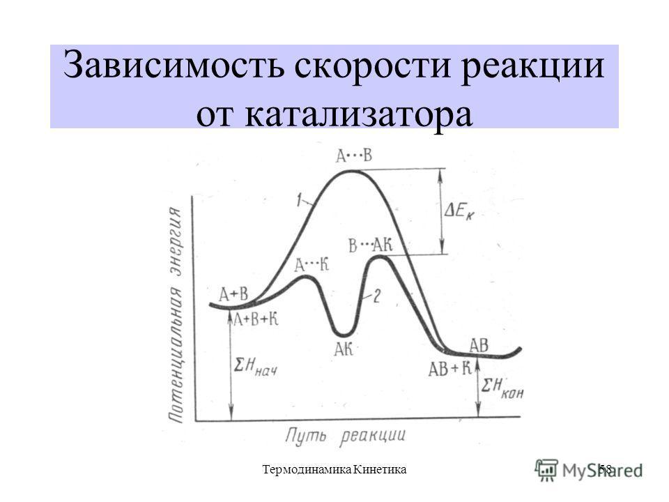 Термодинамика Кинетика58 Зависимость скорости реакции от катализатора