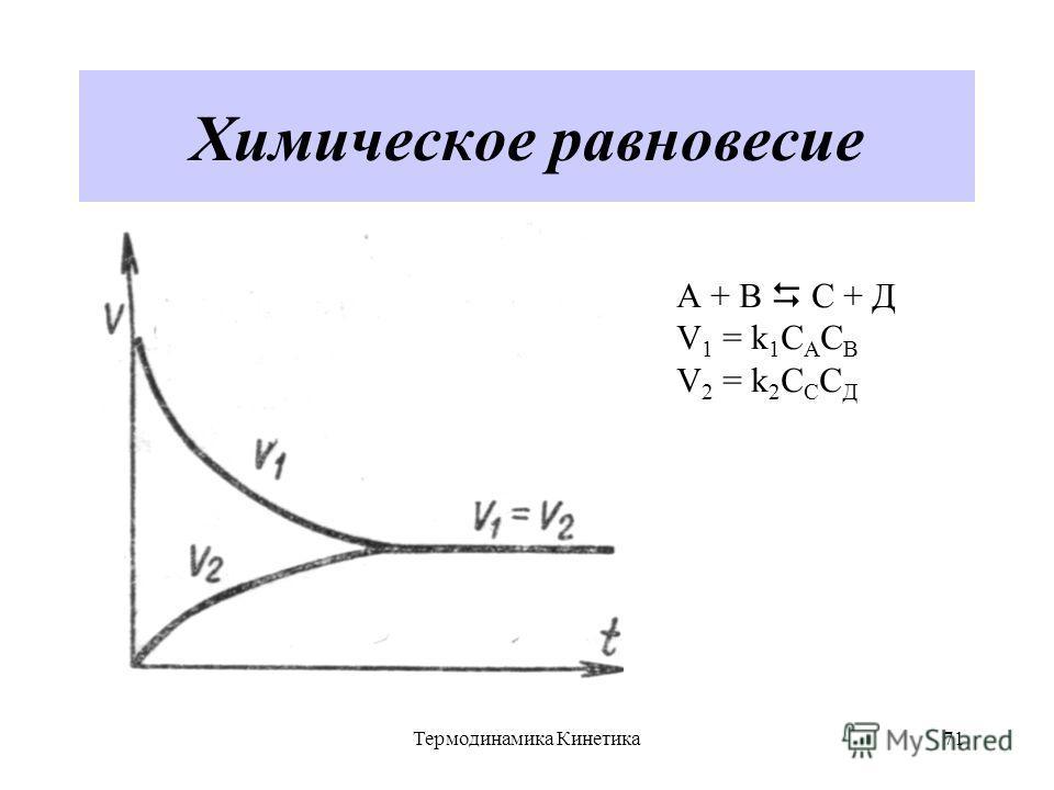Термодинамика Кинетика71 Химическое равновесие А + В С + Д V 1 = k 1 C A C B V 2 = k 2 C C C Д