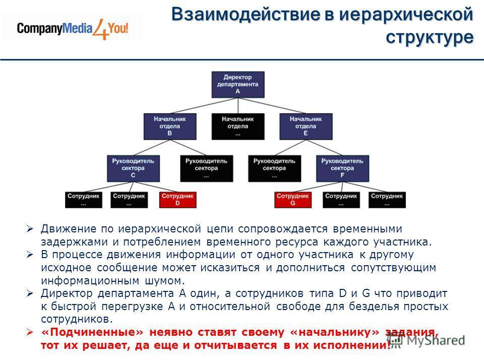 Взаимодействие в иерархической структуре Движение по иерархической цепи сопровождается временными задержками и потреблением временного ресурса каждого участника. В процессе движения информации от одного участника к другому исходное сообщение может ис