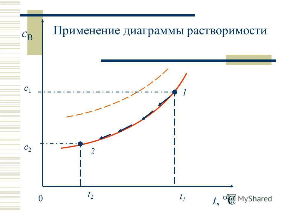 t, °C cBcB 0 t1t1 1 2 с1с1 с2с2 Применение диаграммы растворимости t2t2