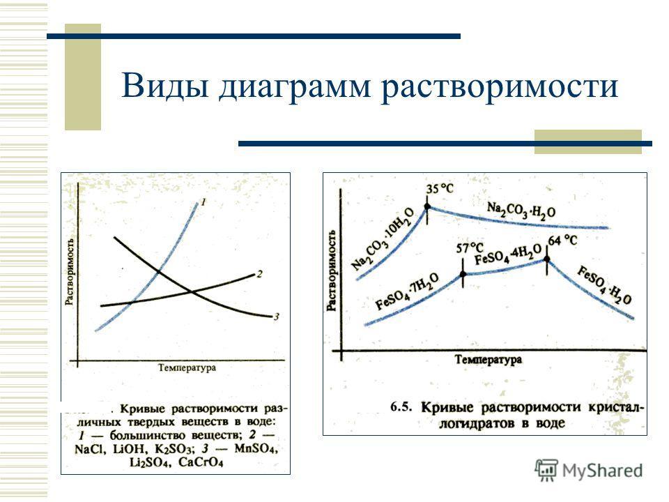 Виды диаграмм растворимости