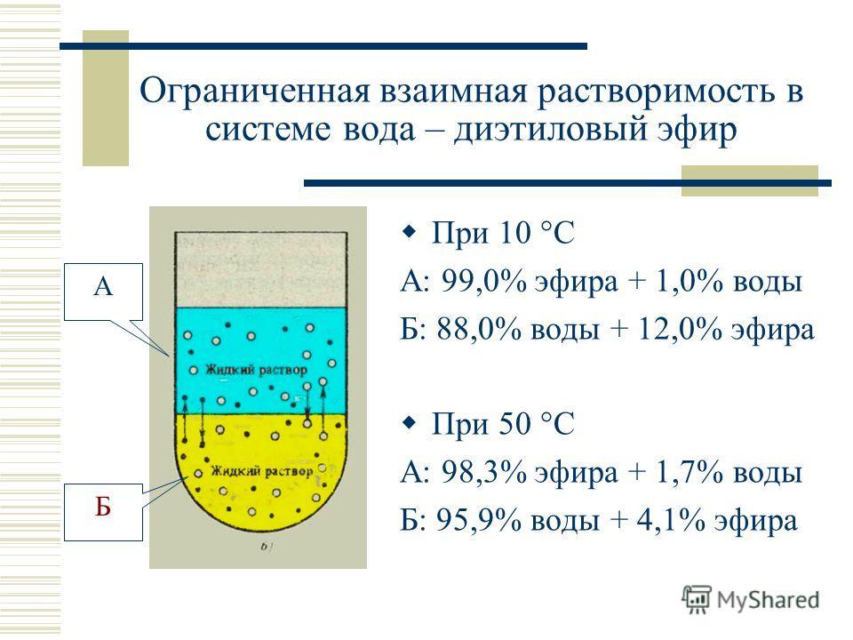 Ограниченная взаимная растворимость в системе вода – диэтиловый эфир При 10 °С А: 99,0% эфира + 1,0% воды Б: 88,0% воды + 12,0% эфира При 50 °С А: 98,3% эфира + 1,7% воды Б: 95,9% воды + 4,1% эфира А Б