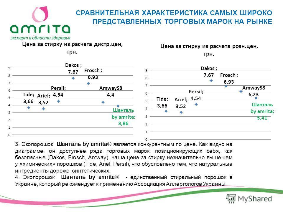 3. Экопорошок Шанталь by amrita® является конкурентным по цене. Как видно на диаграмме, он доступнее ряда торговых марок, позиционирующих себя, как безопасные (Dakos, Frosch, Amway), наша цена за стирку незначительно выше чем у «химических» порошков