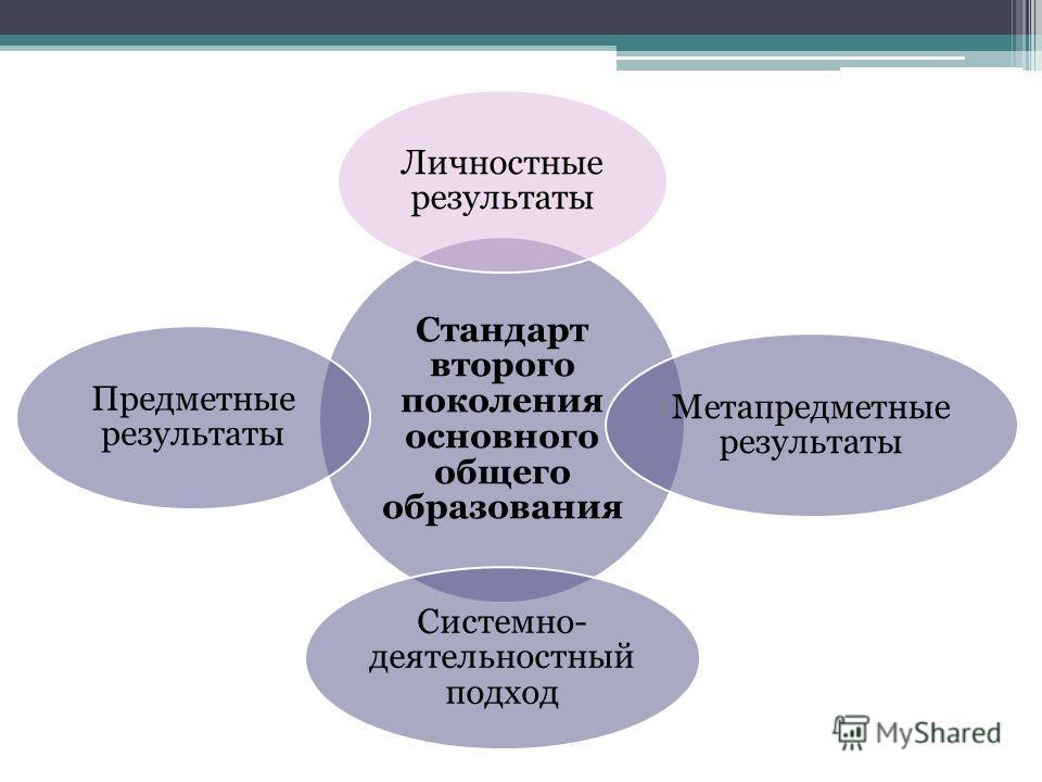 Стандарт второго поколения основного общего образования Личностные результаты Метапредметные результаты Системно- деятельностный подход Предметные результаты