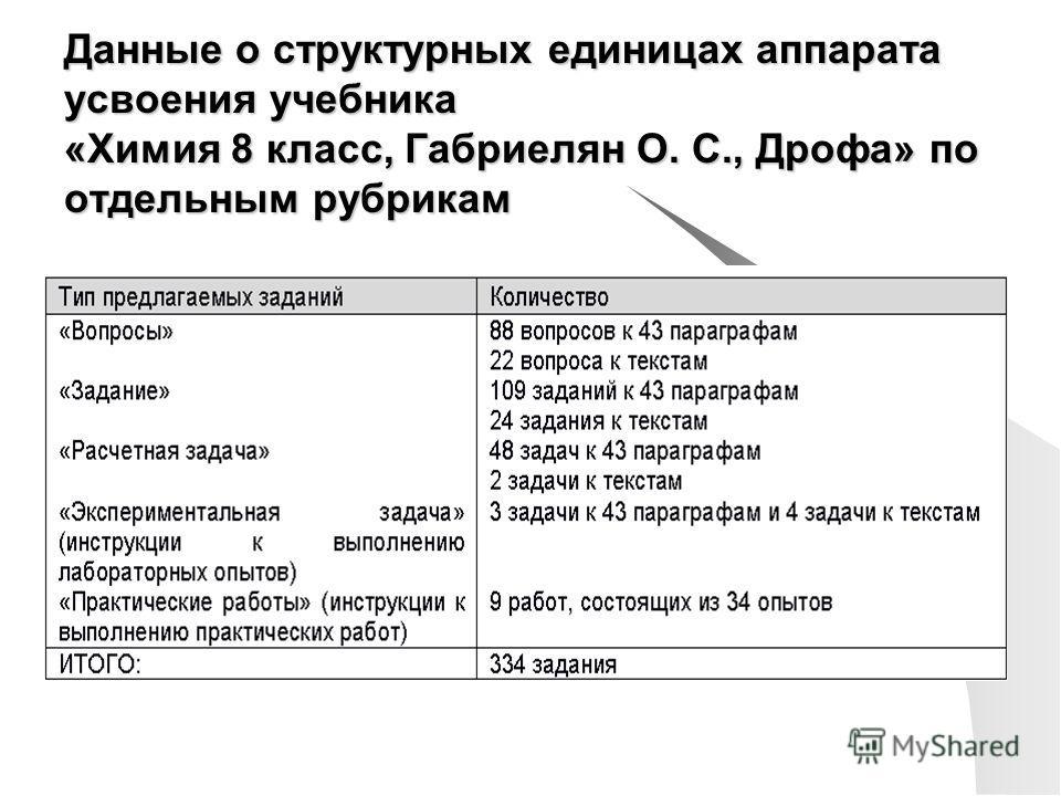 Данные о структурных единицах аппарата усвоения учебника «Химия 8 класс, Габриелян О. С., Дрофа» по отдельным рубрикам