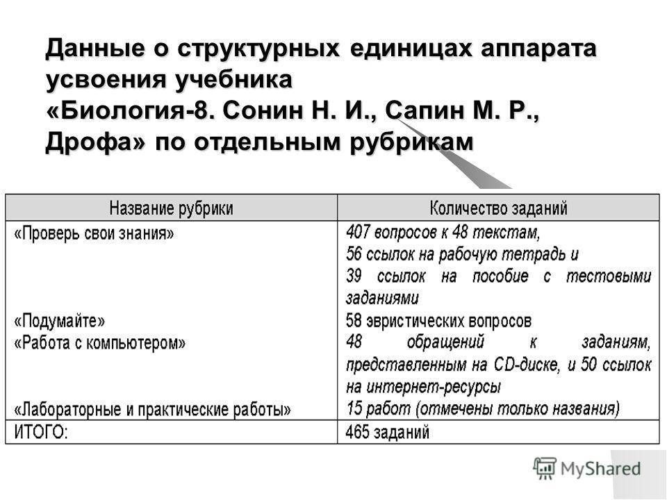 Данные о структурных единицах аппарата усвоения учебника «Биология-8. Сонин Н. И., Сапин М. Р., Дрофа» по отдельным рубрикам