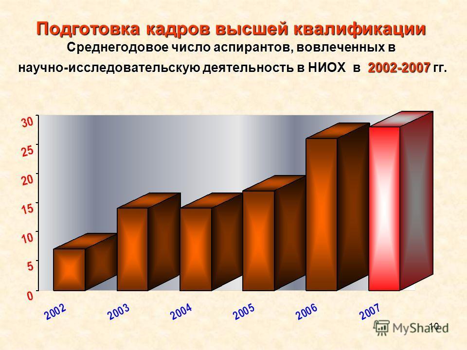 10 Подготовка кадров высшей квалификации Среднегодовое число аспирантов, вовлеченных в научно-исследовательскую деятельность в НИОХ в 2002-2007 гг.