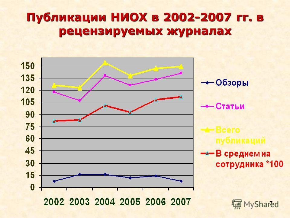 7 Публикации НИОХ в 2002-2007 гг. в рецензируемых журналах