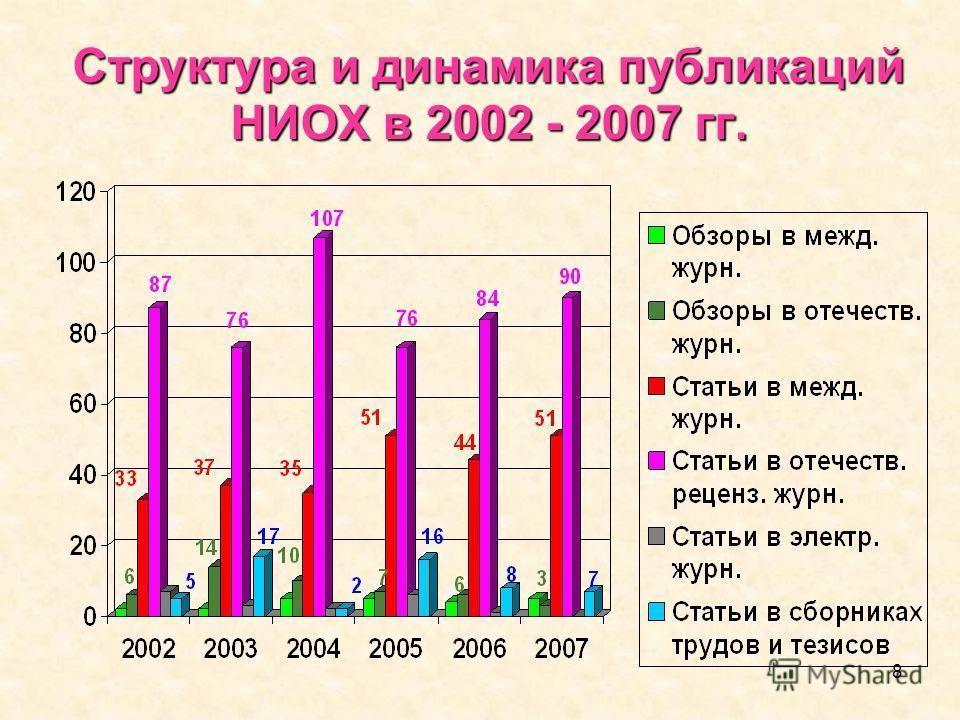 8 Структура и динамика публикаций НИОХ в 2002 - 2007 гг.