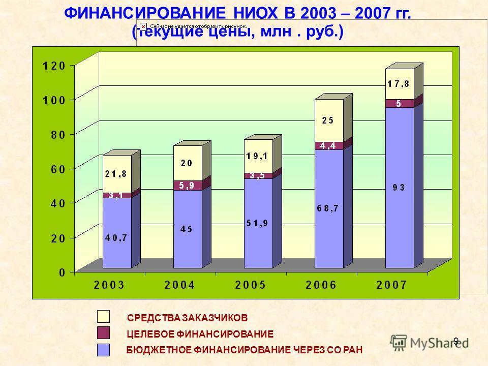 9 СРЕДСТВА ЗАКАЗЧИКОВ ЦЕЛЕВОЕ ФИНАНСИРОВАНИЕ БЮДЖЕТНОЕ ФИНАНСИРОВАНИЕ ЧЕРЕЗ СО РАН ФИНАНСИРОВАНИЕ НИОХ В 2003 – 2007 гг. (текущие цены, млн. руб.)