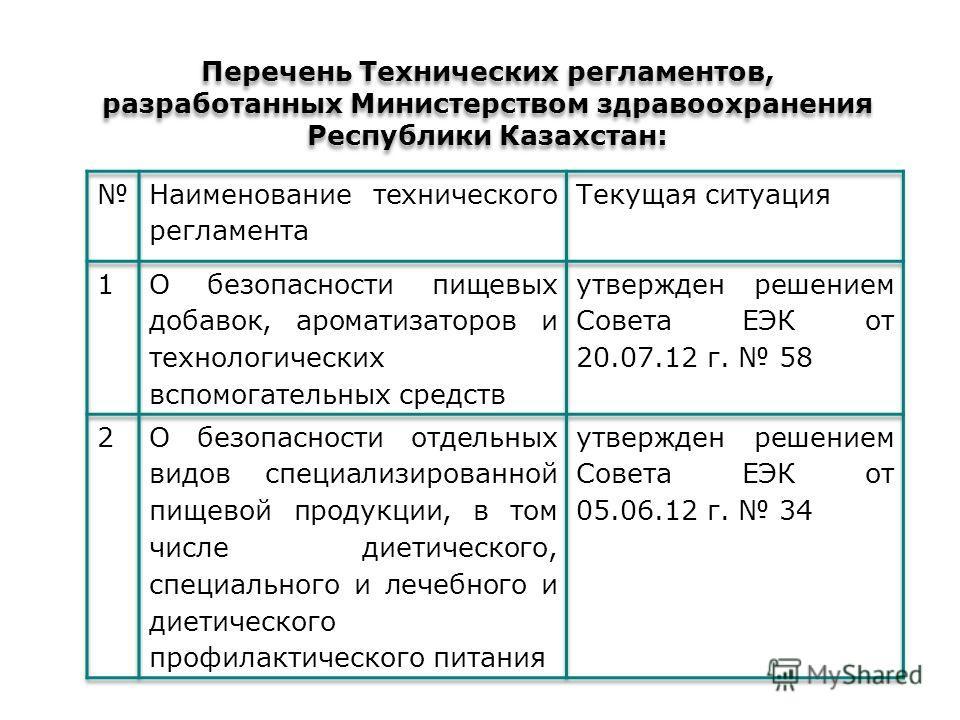 Перечень Технических регламентов, разработанных Министерством здравоохранения Республики Казахстан: