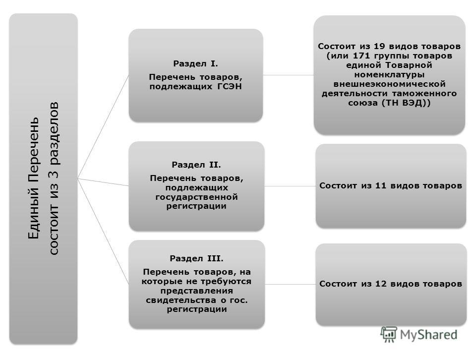 Единый Перечень состоит из 3 разделов Раздел I. Перечень товаров, подлежащих ГСЭН Состоит из 19 видов товаров (или 171 группы товаров единой Товарной номенклатуры внешнеэкономической деятельности таможенного союза (ТН ВЭД)) Раздел II. Перечень товаро