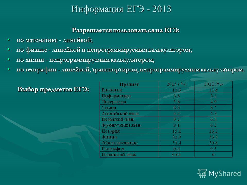 Информация ЕГЭ - 2013 Разрешается пользоваться на ЕГЭ: по математике - линейкой;по математике - линейкой; по физике - линейкой и непрограммируемым калькулятором;по физике - линейкой и непрограммируемым калькулятором; по химии - непрограммируемым каль