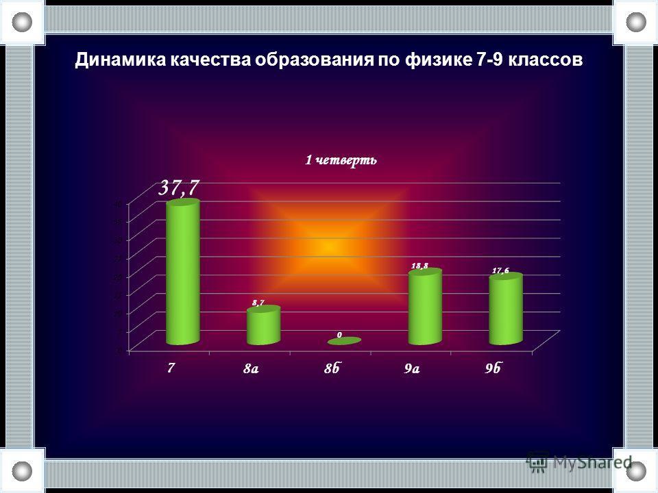 Динамика качества образования по физике 7-9 классов