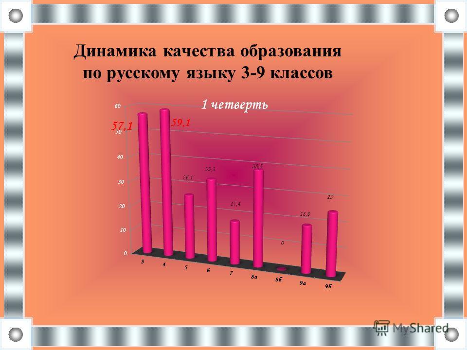 Динамика качества образования по русскому языку 3-9 классов