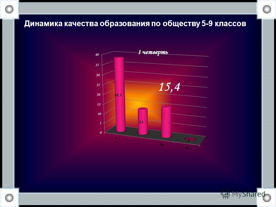 Динамика качества образования по обществу 5-9 классов