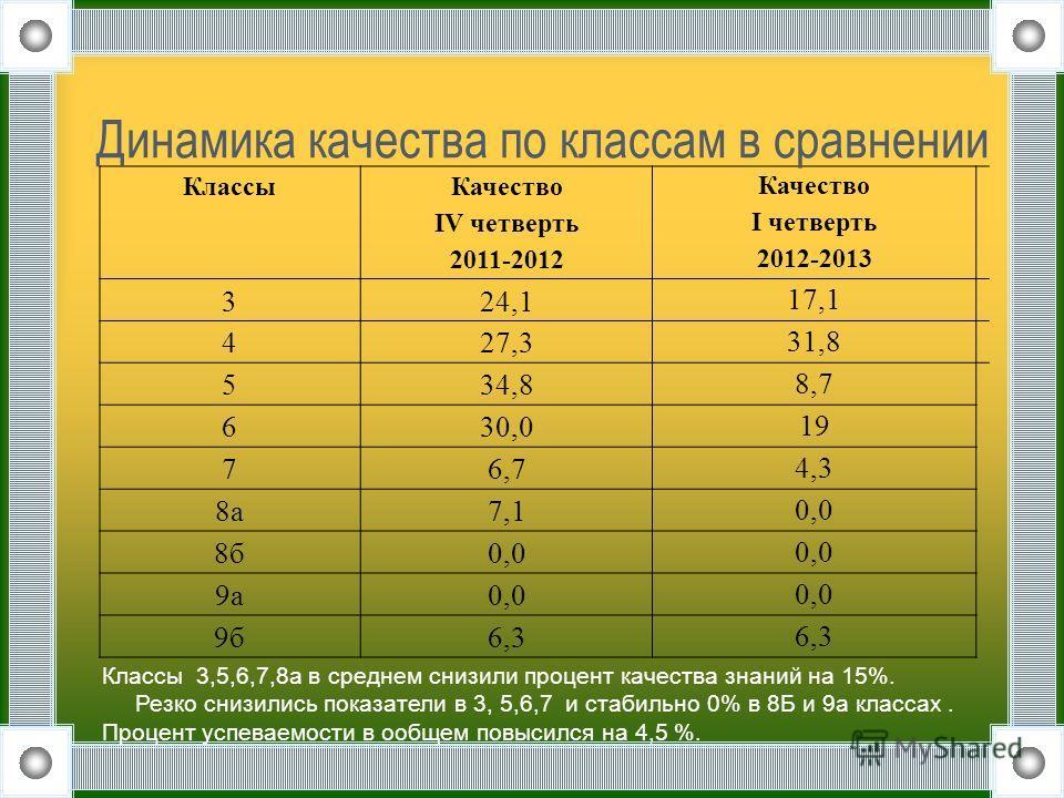 Классы Качество IV четверть 2011-2012 Качество I четверть 2012-2013 3 24,1 17,1 4 27,3 31,8 5 34,8 8,7 6 30,0 19 7 6,7 4,3 8а 7,1 0,0 8б 0,0 9а 0,0 9б 6,3 Динамика качества по классам в сравнении Классы 3,5,6,7,8а в среднем снизили процент качества з