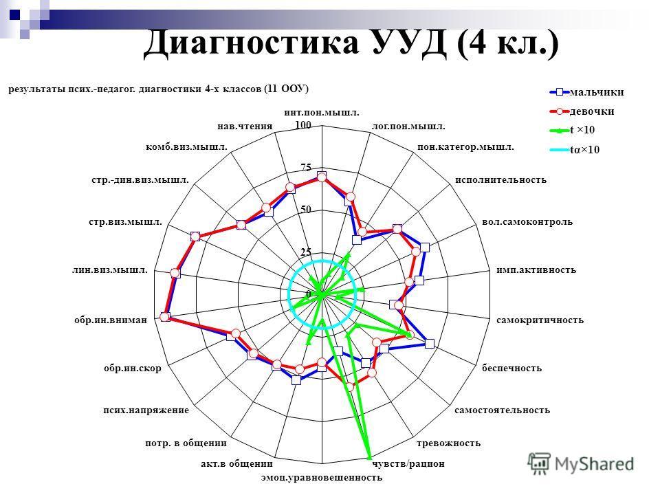 Диагностика УУД (4 кл.)